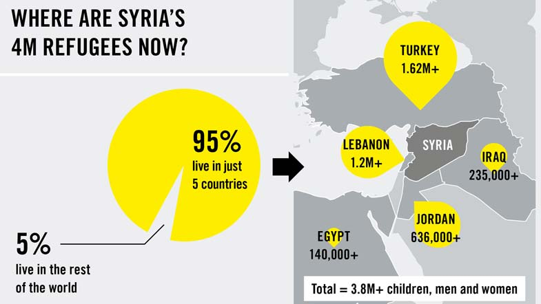syrian crisis explained